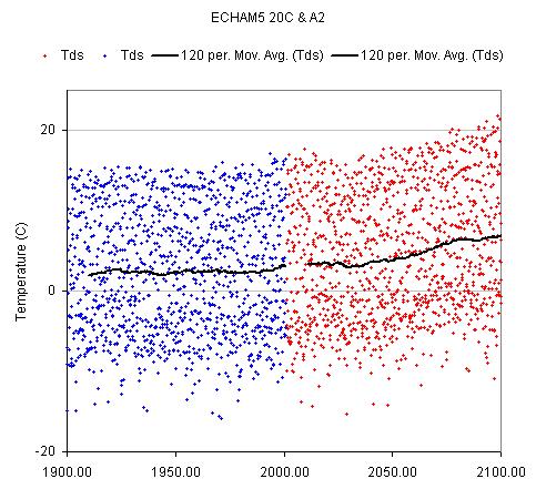 Bozeman temperature trend, ECHAM5 20c + A2