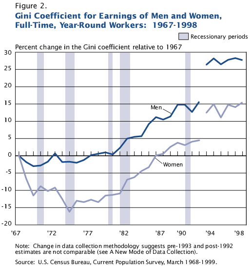 Census income inequality - Gini coefficient changes