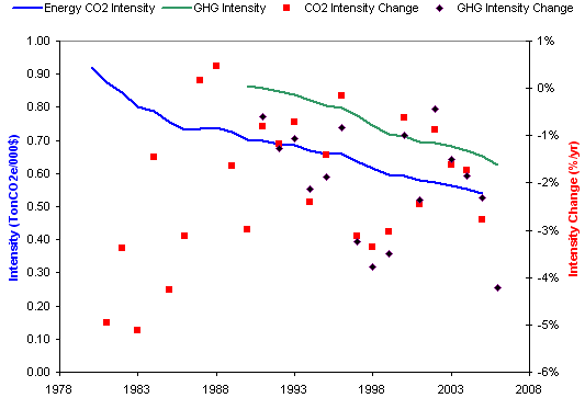 CO2 intensity data