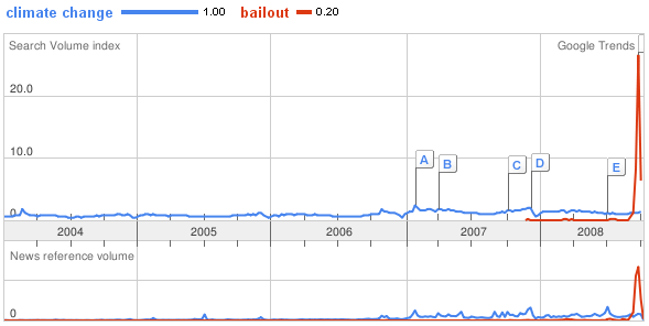 Google trends - climate change vs. bailout