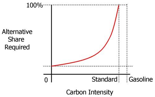 Intensity-share schematic