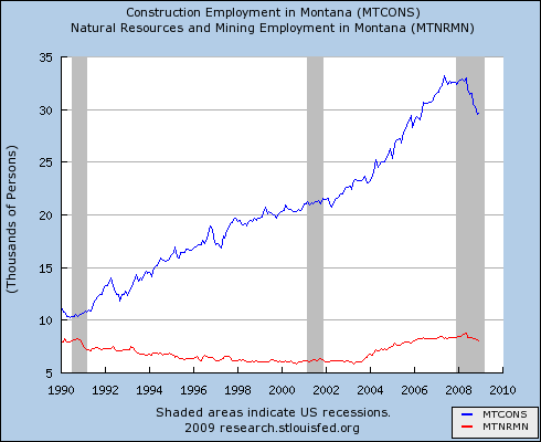 MT construction & mining employment