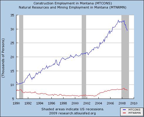 MT construction & mining employment