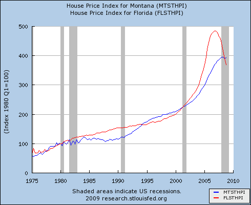 MT vs FL house price indexes