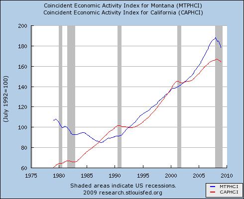 MT coincident index of economic activity