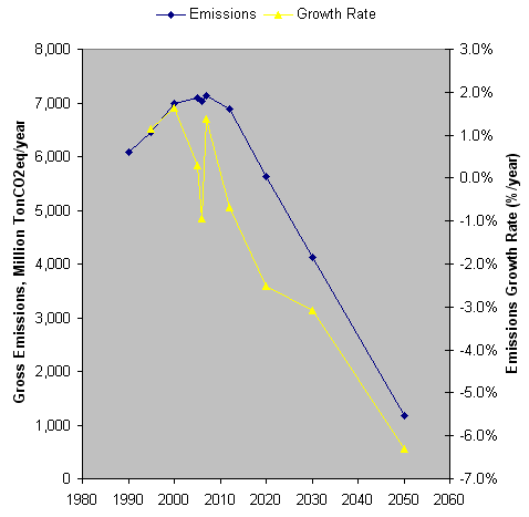 US emissions target & growth