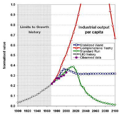 Industrial output in Limits to Growth runs vs. history