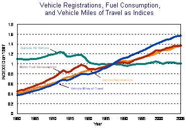VMT, fuel, registrations