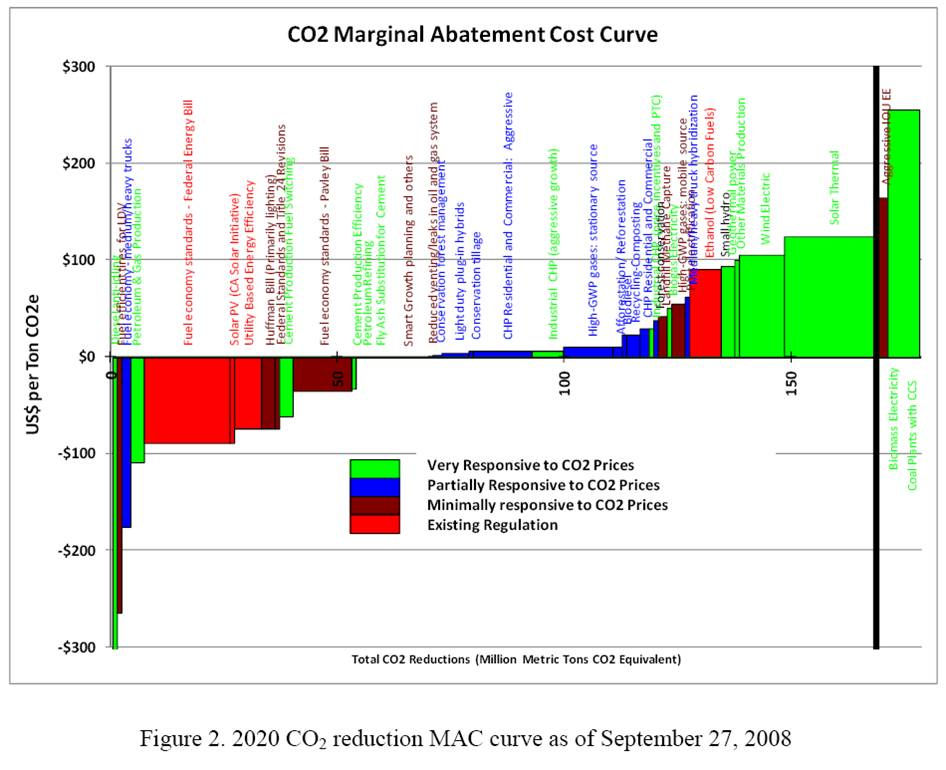 Sweeney et al. California MAC curve