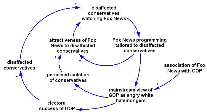 Fox News & the GOP