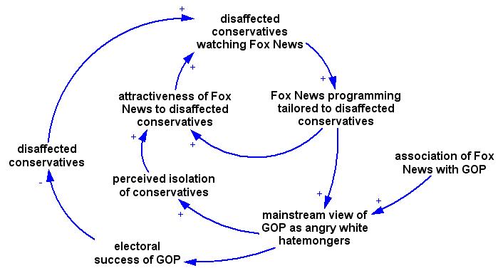 Fox News & the GOP