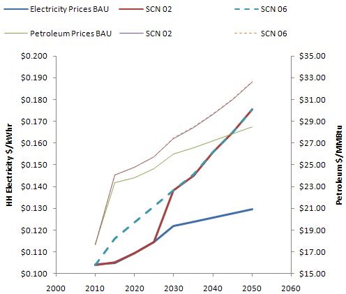Waxman-Markey electricity & petroleum prices