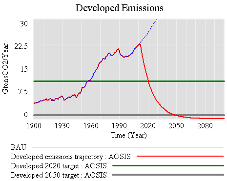 AOSIS developed emissions