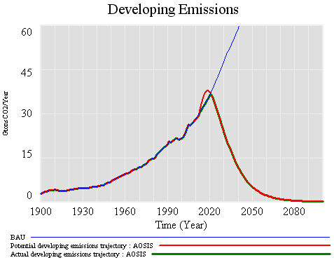 AOSIS developing emissions