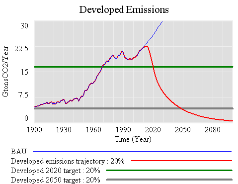 Developed -20% below 1990 in 2020