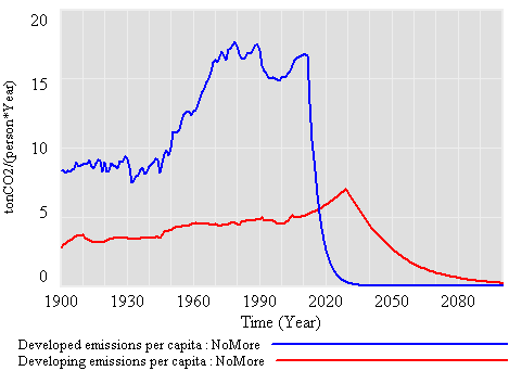 per capita emissions
