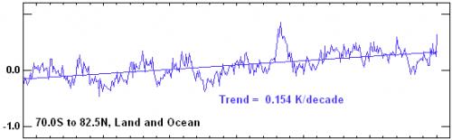 Satellite tropospheric temperature, RSS