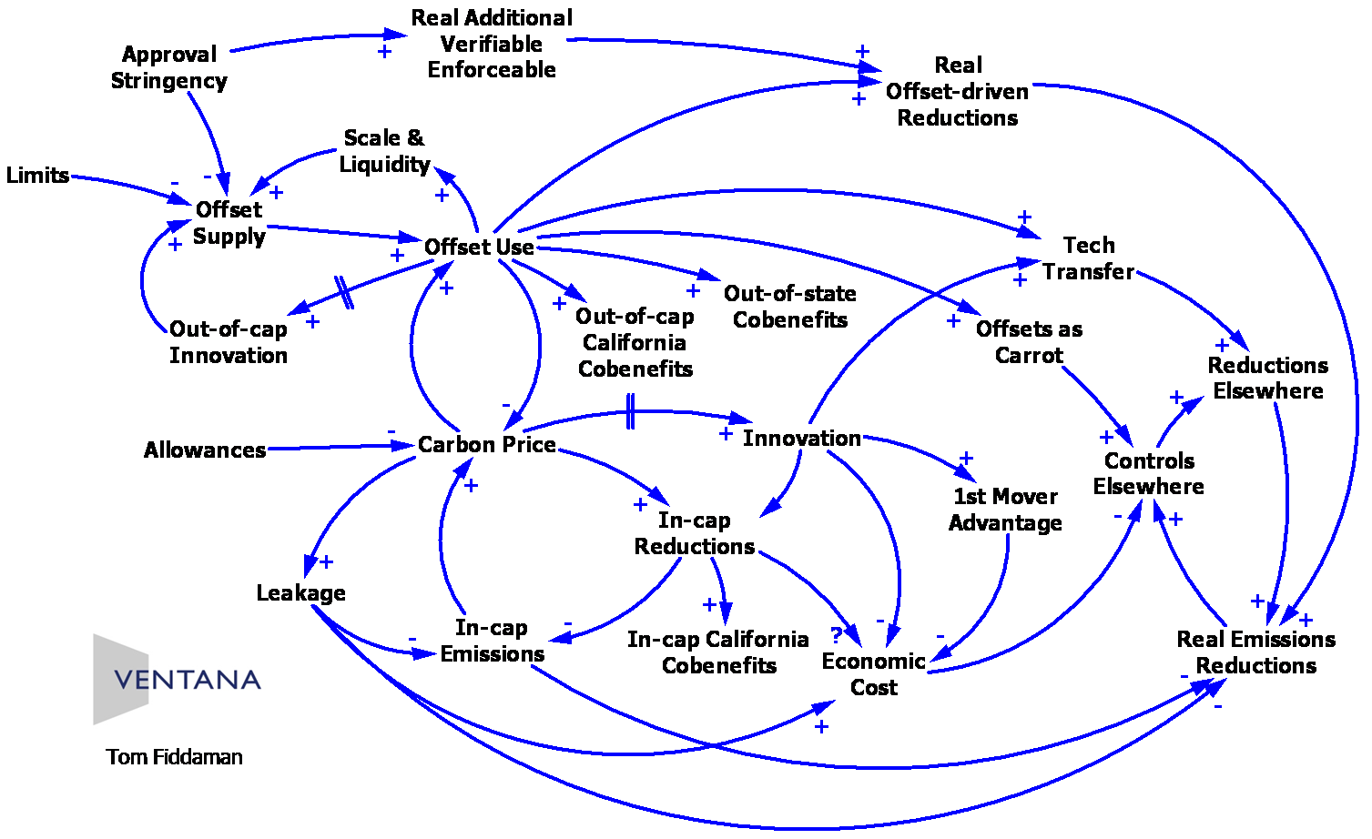 are causal loop diagrams useful    metasd    feedback loops in the diagram  offsets cld