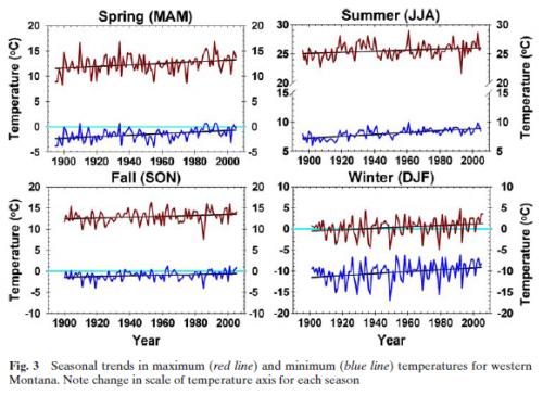 Temperature Trends Western MT