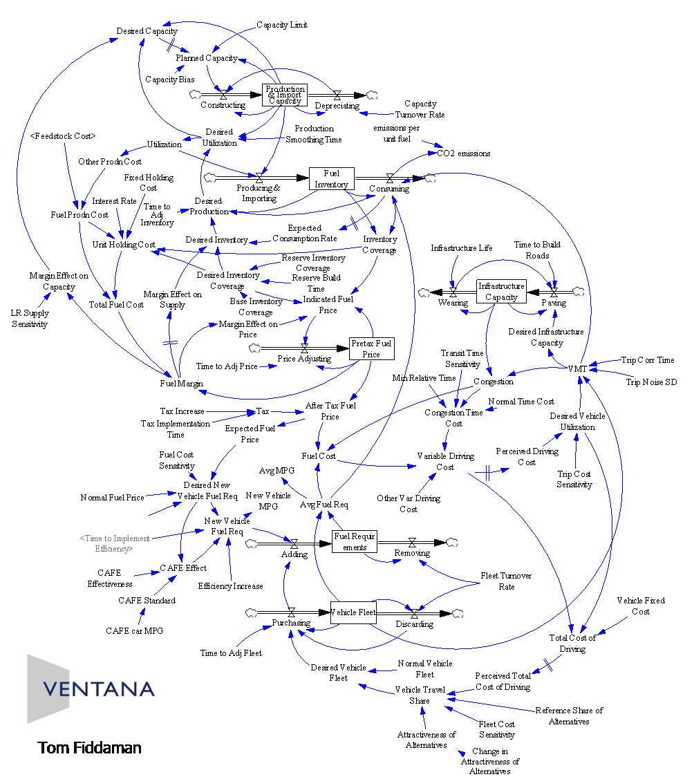Are Causal Loop Diagrams Useful