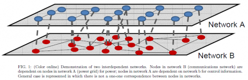 interconNetworks
