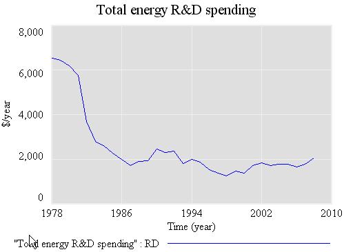 R&D funding