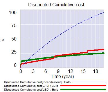 bulb economics