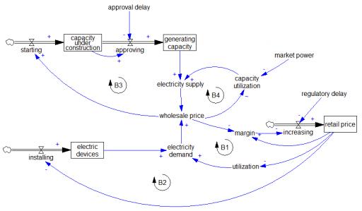 ca_elec_structure