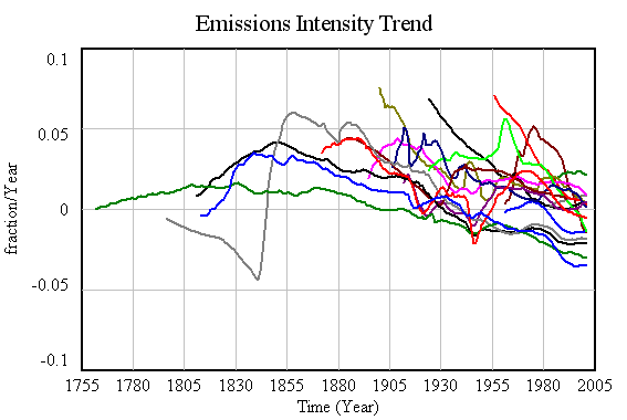 Emissions intensity trend for 18 major emitters