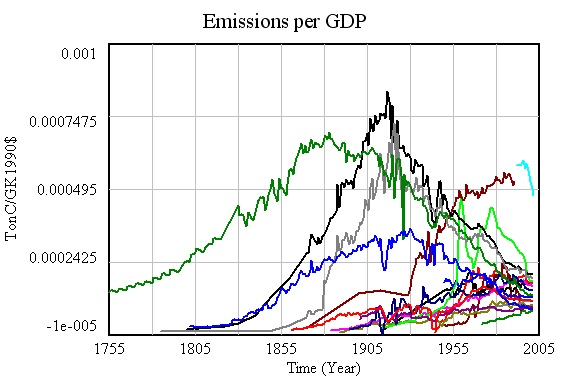 18 country emissions intensity