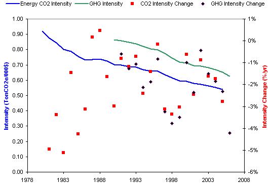 CO2 intensity data