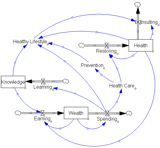 Health in context