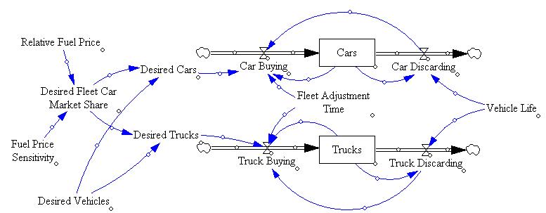 Closed loop fleet structure