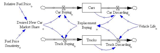 Open Loop Fleet Share