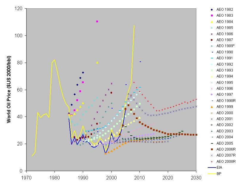 EIA AEO Forecasts vs. History