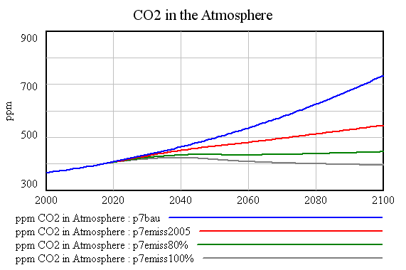Atmospheric CO2 Scenarios
