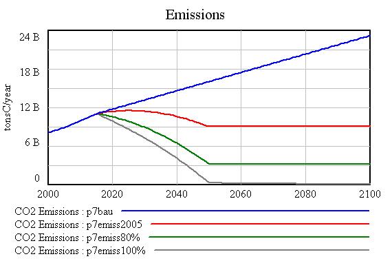 CO2 Emissions Scenarios