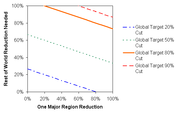 Regional emissions reduction tradeoffs