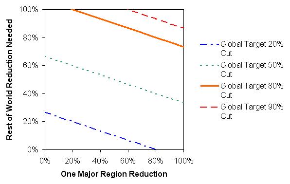 Regional emissions reduction tradeoffs