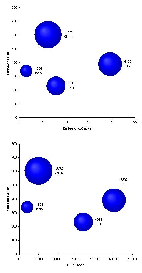 Regional population, emissions, GDP (2015 scenario)