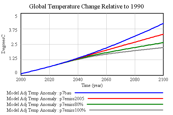 Global Temperature Scenarios