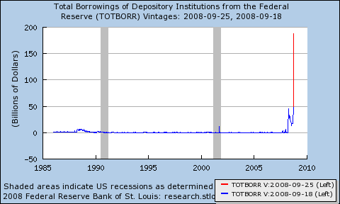 Total Borrowings of Depository Institutions from the Federal Reserve, Weekly, Billions of Dollars, Not Seasonally Adjusted