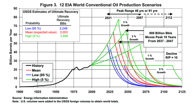 EIA long term oil depletion Fig 3