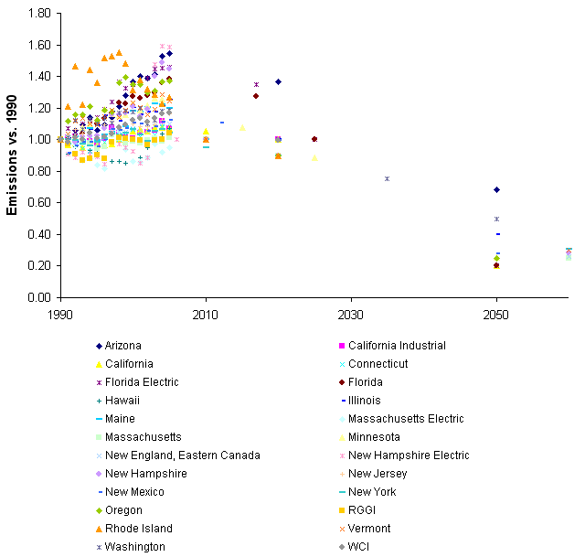 State emissions commitments, vs. 1990, CO2 basis