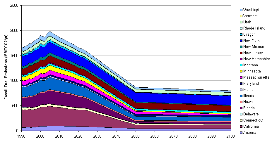 State emissions commitments, MMTCO2/yr, fossil fuel CO2