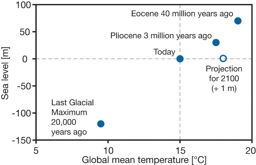 Paleo constraints on equilibrium sea level