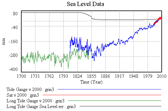 Sea level data
