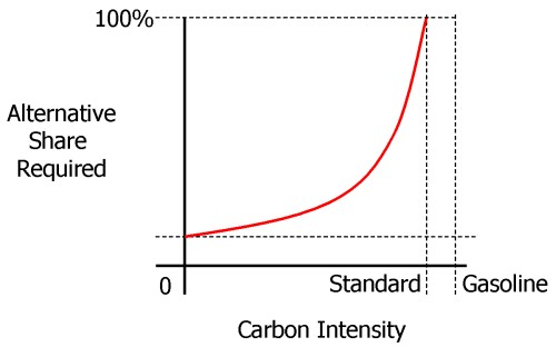 Intensity-share schematic