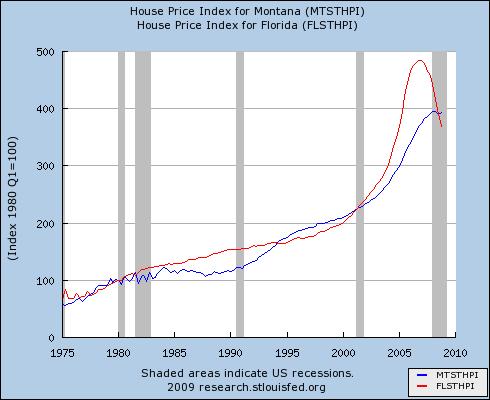 MT vs FL house price indexes