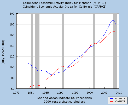MT coincident index of economic activity